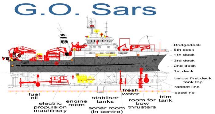 GO Sars 3